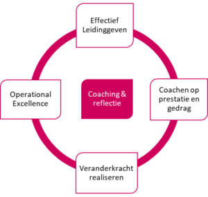 Onboarding Program voor managers